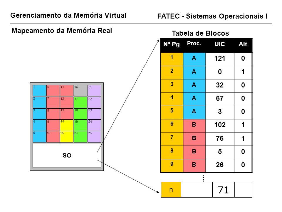 71 Gerenciamento da Memória Virtual FATEC - Sistemas Operacionais I