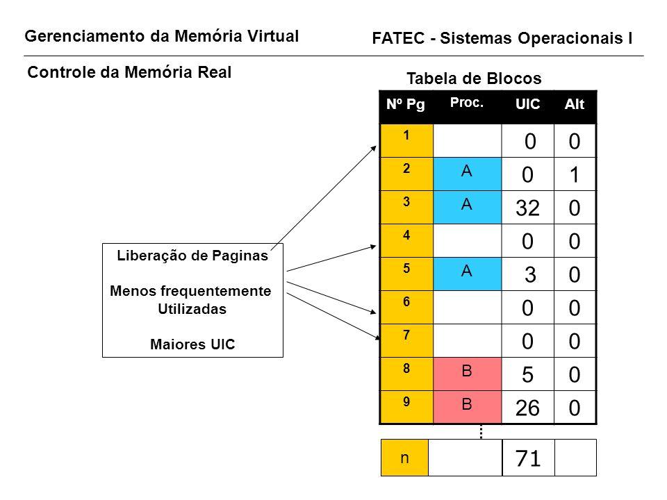 32 26 71 Gerenciamento da Memória Virtual