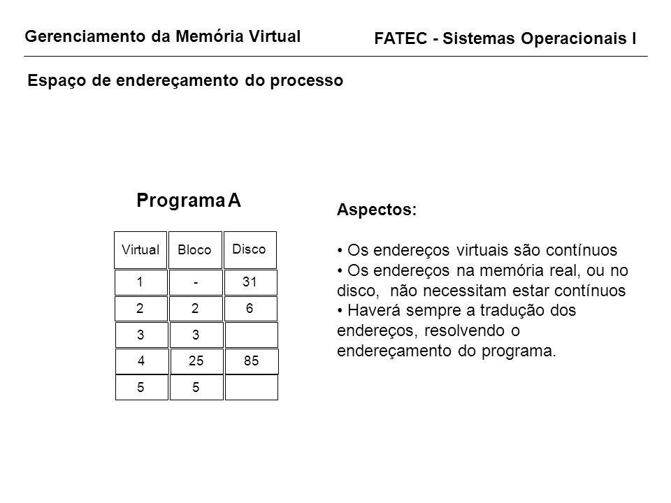 Programa A Gerenciamento da Memória Virtual