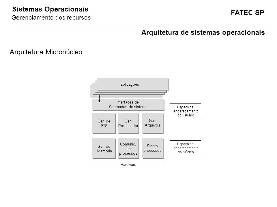 Arquitetura de sistemas operacionais
