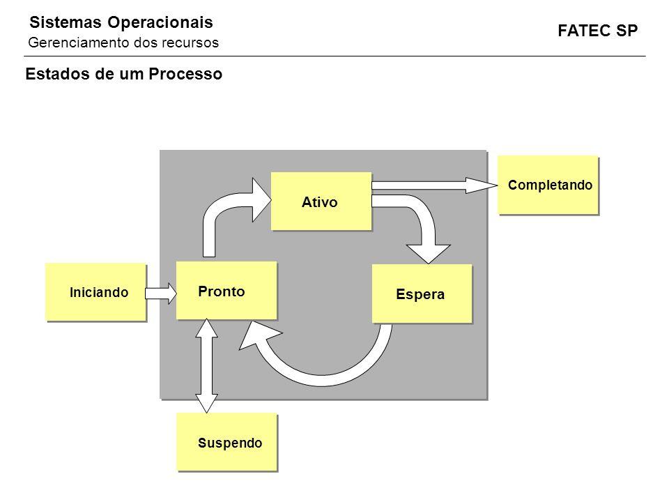 Estados de um Processo Gerenciamento dos recursos Ativo Pronto Espera