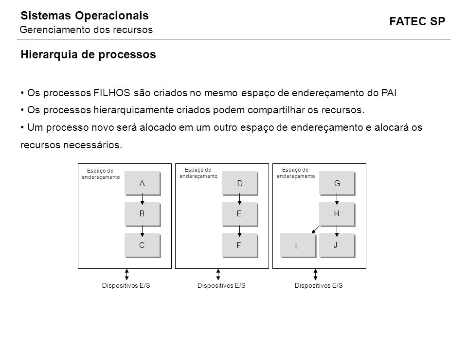 Hierarquia de processos