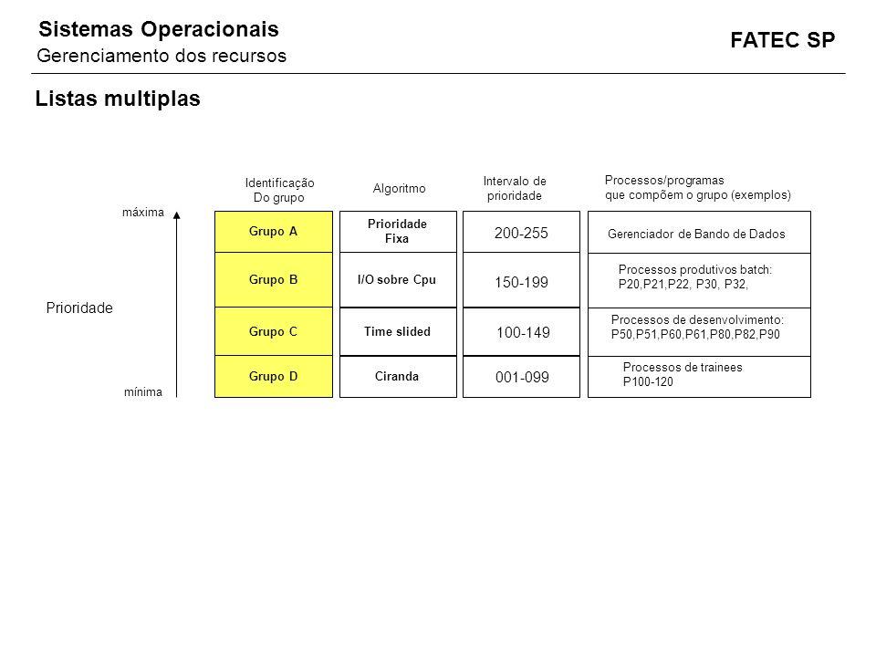 Listas multiplas Gerenciamento dos recursos 200-255 150-199 Prioridade