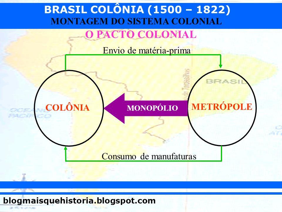 O PACTO COLONIAL Envio de matéria-prima COLÔNIA METRÓPOLE