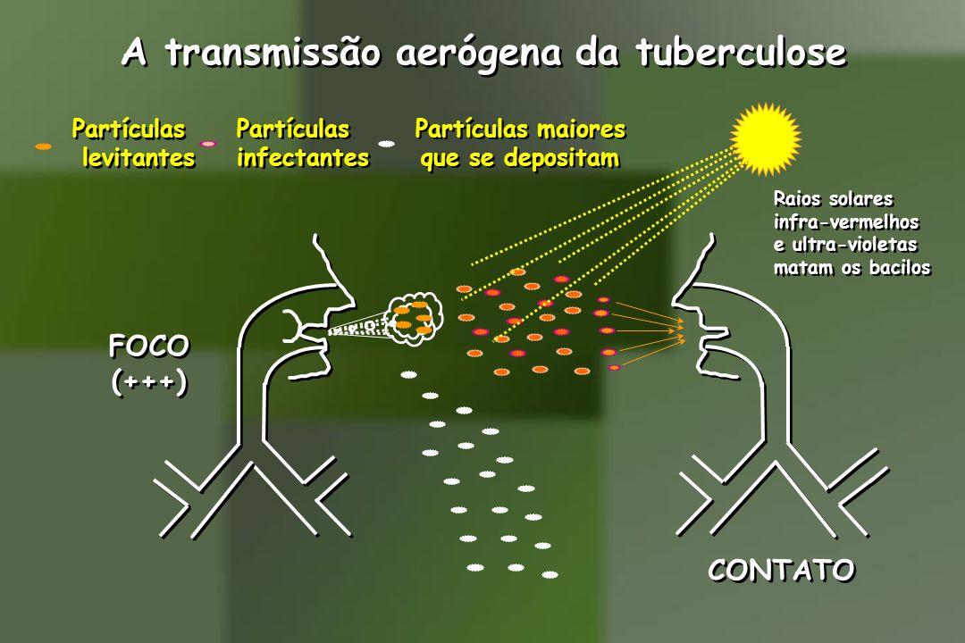 A transmissão aerógena da tuberculose