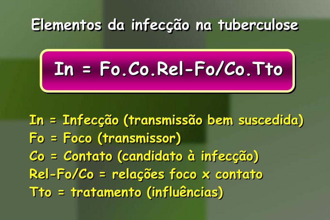 In = Fo.Co.Rel-Fo/Co.Tto Elementos da infecção na tuberculose