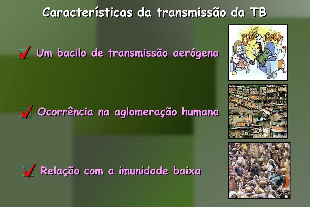 Características da transmissão da TB