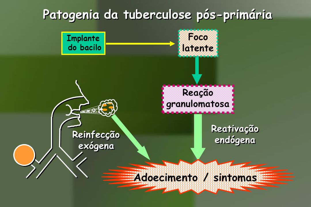 Adoecimento / sintomas