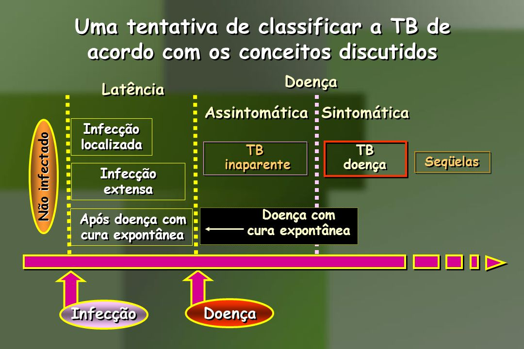 Uma tentativa de classificar a TB de