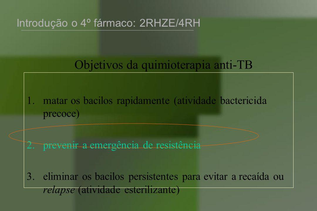 Objetivos da quimioterapia anti-TB
