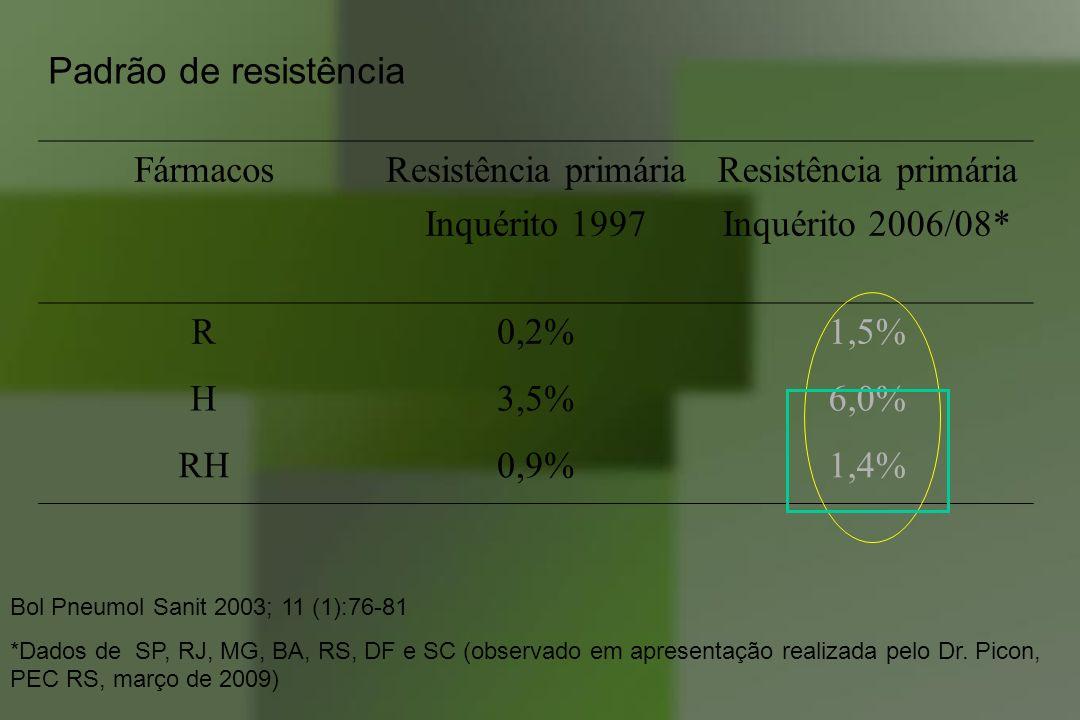 Padrão de resistência Fármacos Resistência primária Inquérito 1997
