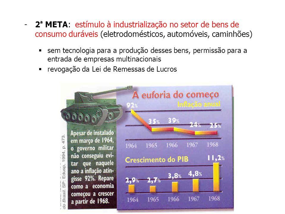 2ª META: estímulo à industrialização no setor de bens de consumo duráveis (eletrodomésticos, automóveis, caminhões)