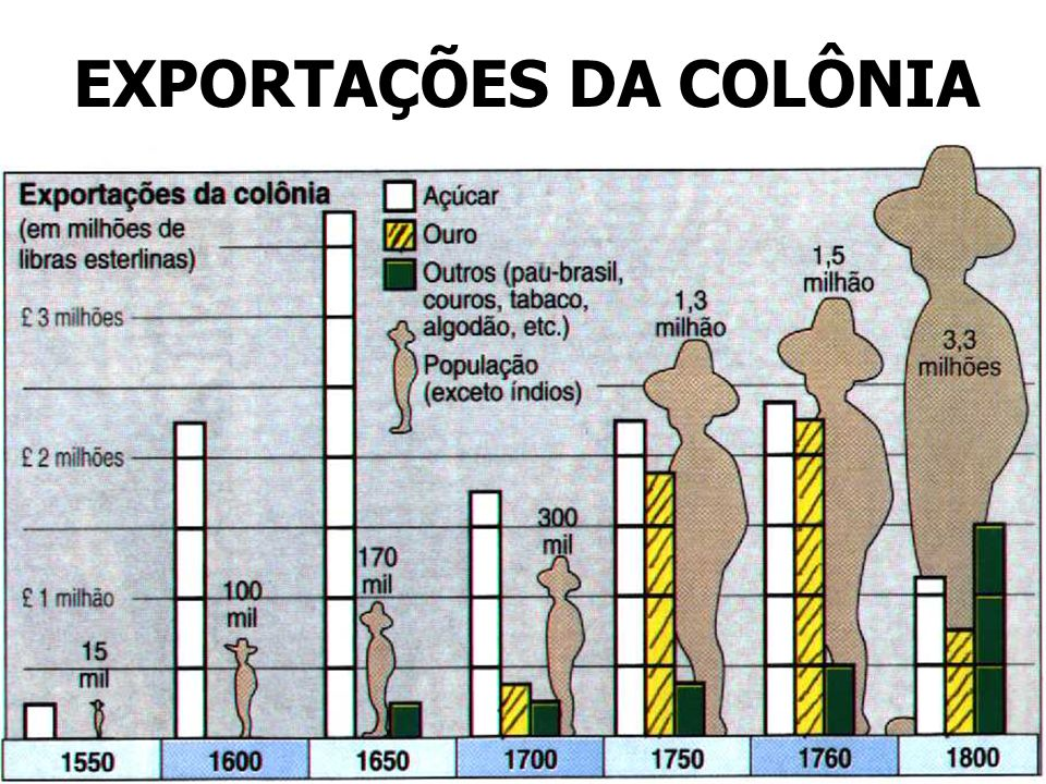 EXPORTAÇÕES DA COLÔNIA