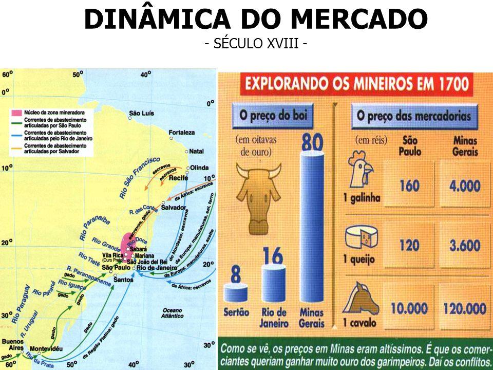 DINÂMICA DO MERCADO - SÉCULO XVIII -