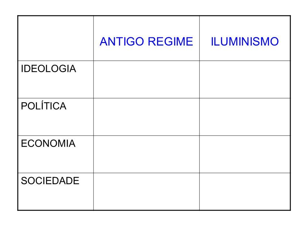 ANTIGO REGIME ILUMINISMO IDEOLOGIA POLÍTICA ECONOMIA SOCIEDADE
