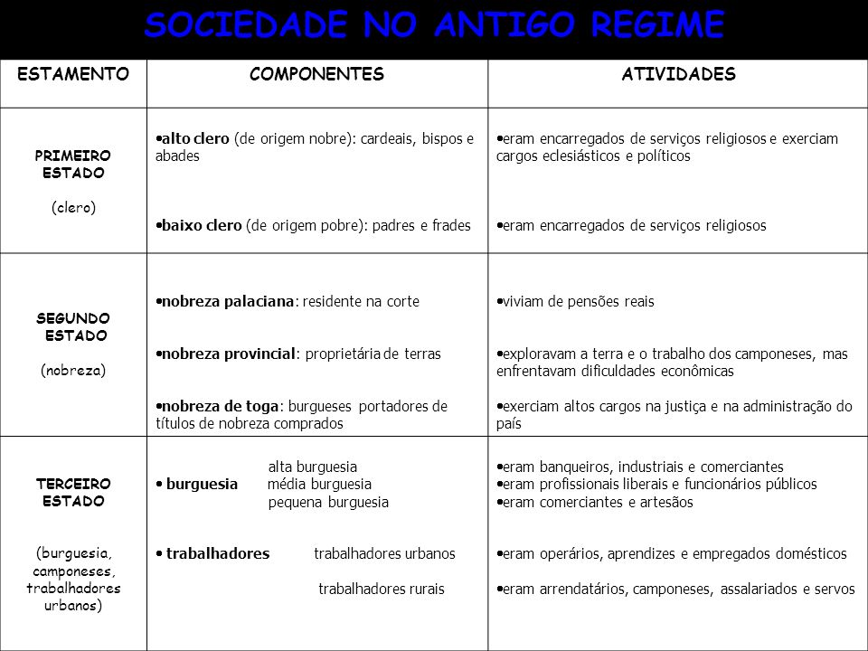 SOCIEDADE NO ANTIGO REGIME