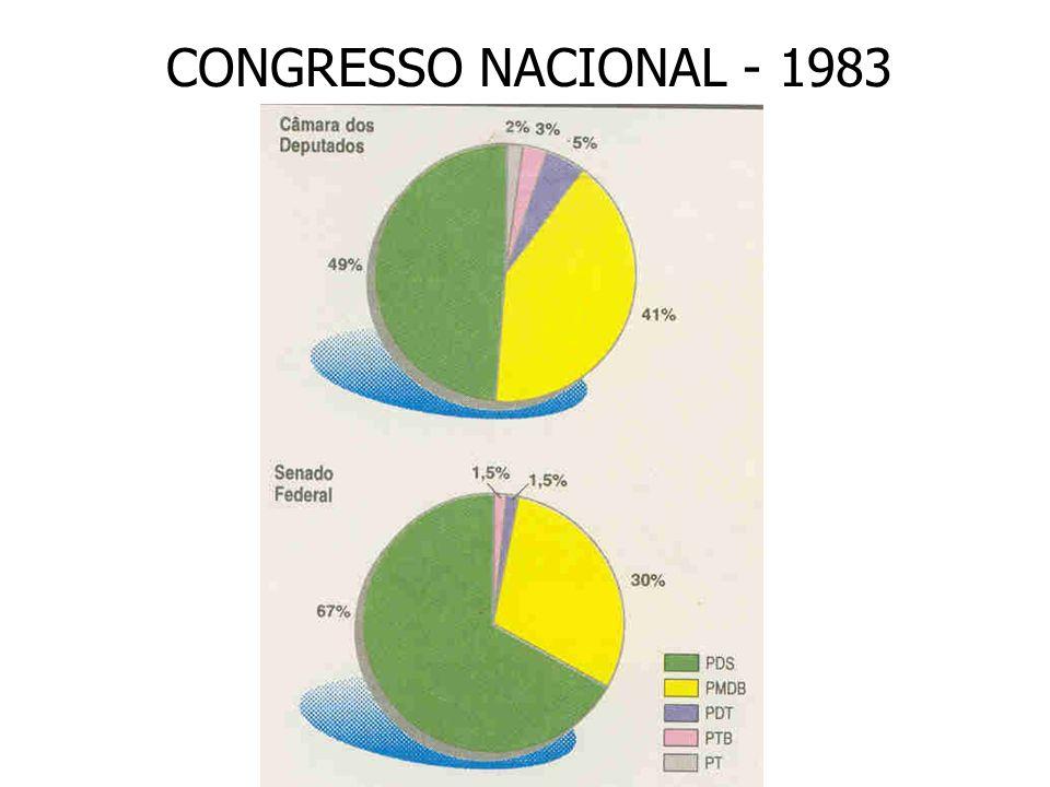 CONGRESSO NACIONAL - 1983