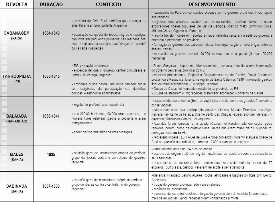 REVOLTA DURAÇÃO CONTEXTO DESENVOLVIMENTO CABANAGEM 1834-1840
