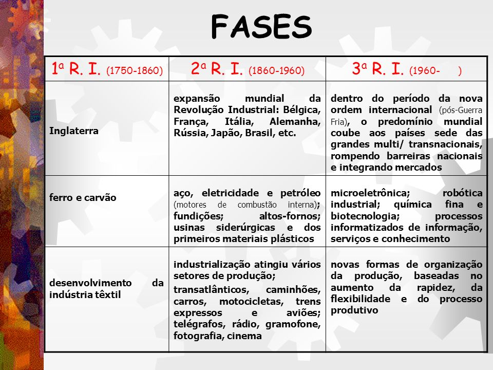 FASES 1a R. I. (1750-1860) 2a R. I. (1860-1960) 3a R. I. (1960- )