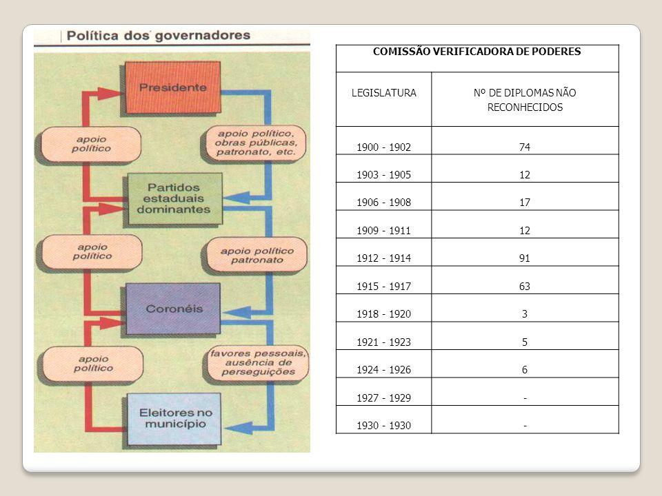 COMISSÃO VERIFICADORA DE PODERES