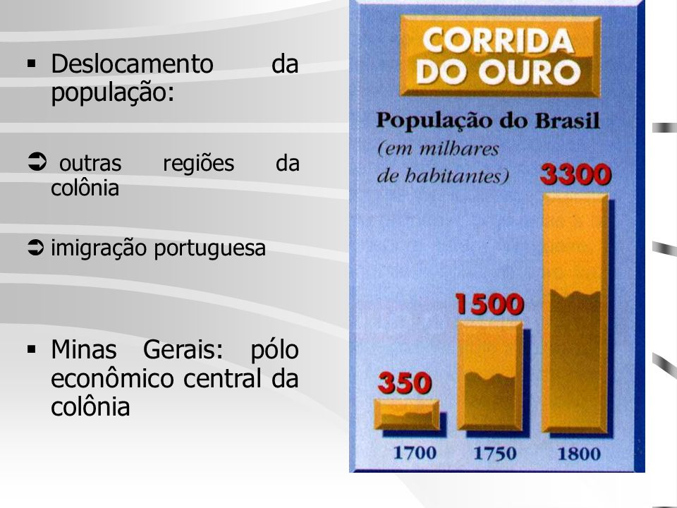 Deslocamento da população: