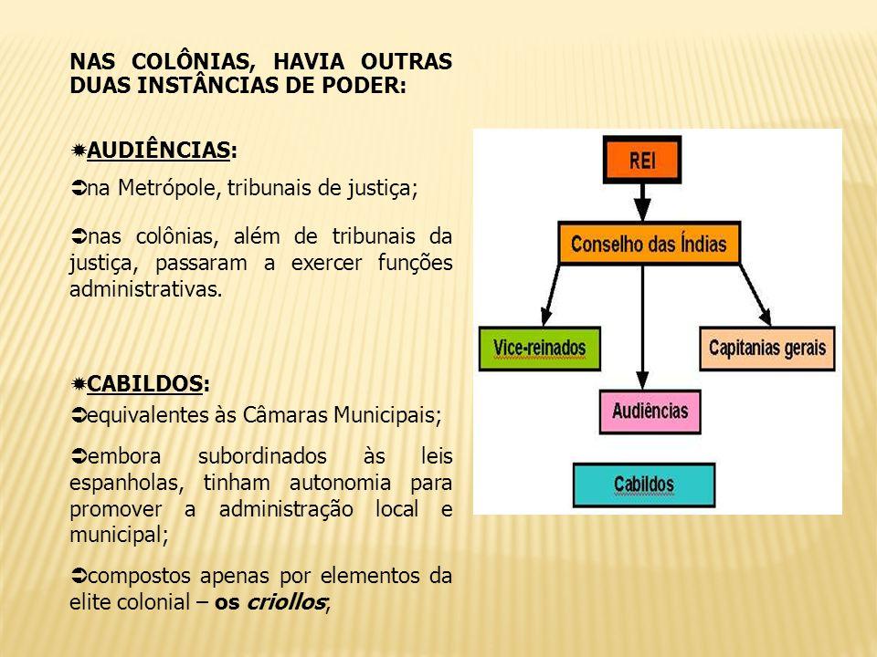NAS COLÔNIAS, HAVIA OUTRAS DUAS INSTÂNCIAS DE PODER: