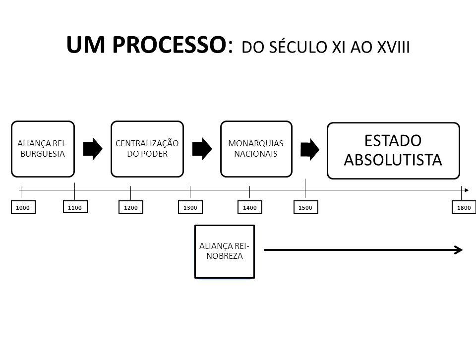 UM PROCESSO: DO SÉCULO XI AO XVIII