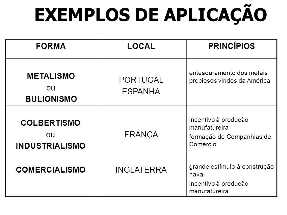 EXEMPLOS DE APLICAÇÃO FORMA LOCAL PRINCÍPIOS METALISMO ou BULIONISMO
