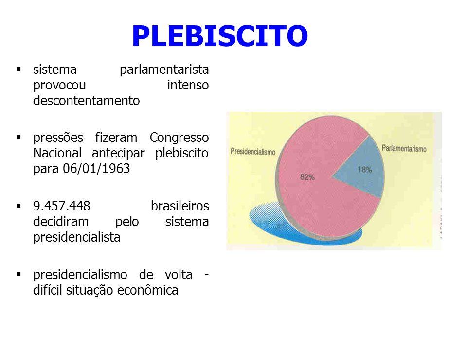 PLEBISCITO sistema parlamentarista provocou intenso descontentamento