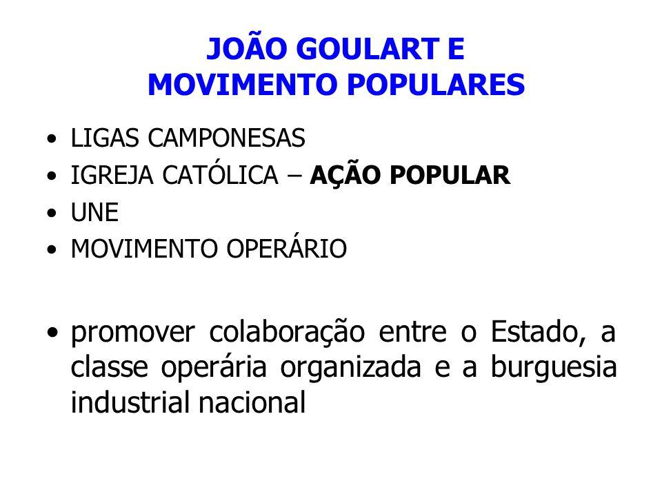 JOÃO GOULART E MOVIMENTO POPULARES