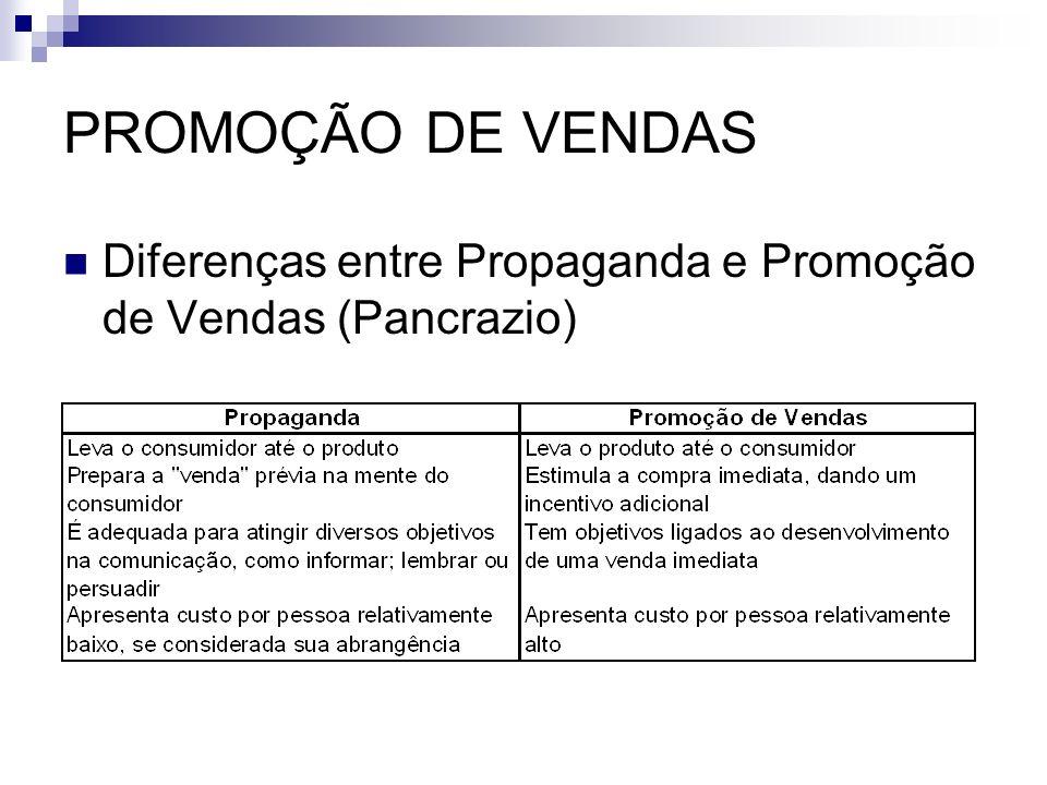 PROMOÇÃO DE VENDAS Diferenças entre Propaganda e Promoção de Vendas (Pancrazio)