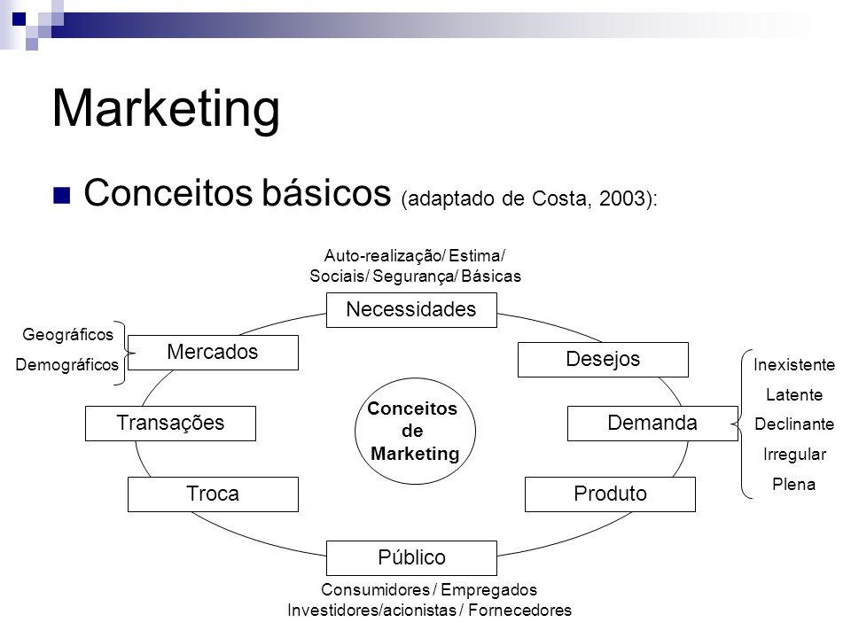 Marketing Conceitos básicos (adaptado de Costa, 2003): Transações