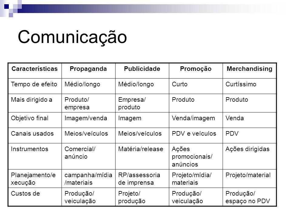 Comunicação Características Propaganda Publicidade Promoção