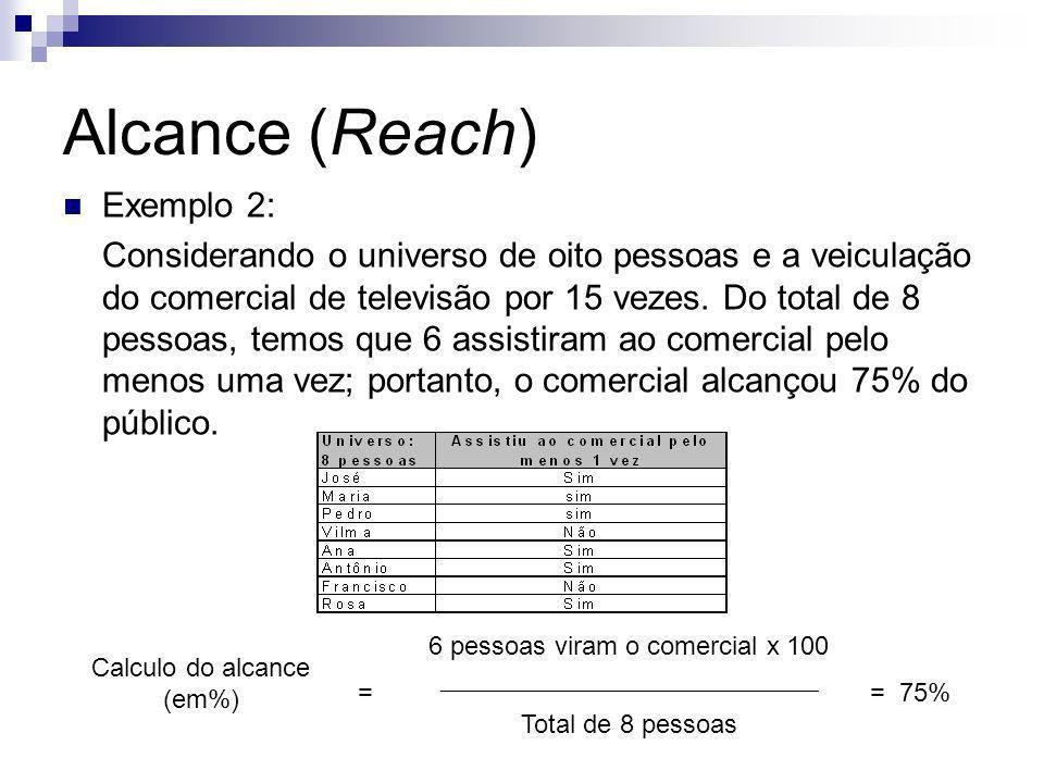 Alcance (Reach) Exemplo 2: