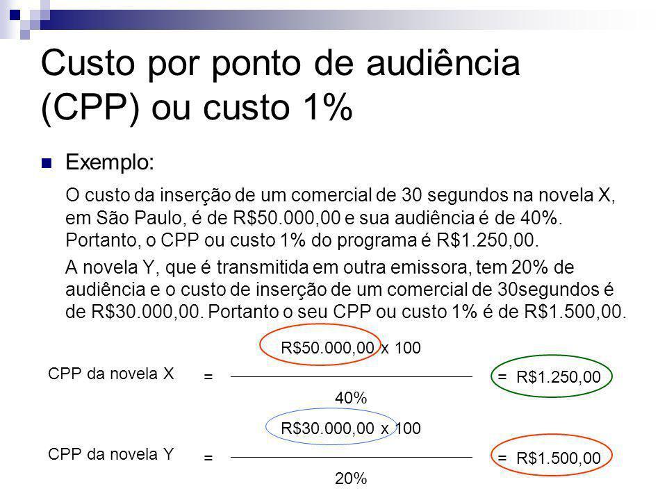 Custo por ponto de audiência (CPP) ou custo 1%