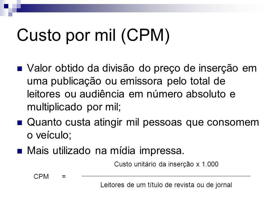 Custo por mil (CPM)