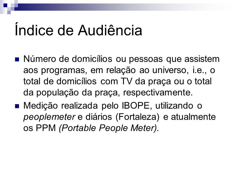Índice de Audiência