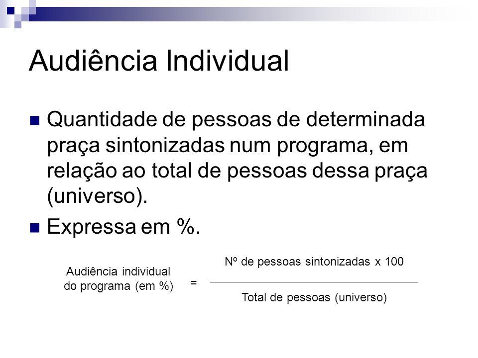 Audiência Individual Quantidade de pessoas de determinada praça sintonizadas num programa, em relação ao total de pessoas dessa praça (universo).