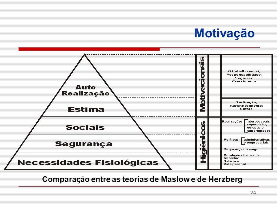 Comparação entre as teorias de Maslow e de Herzberg