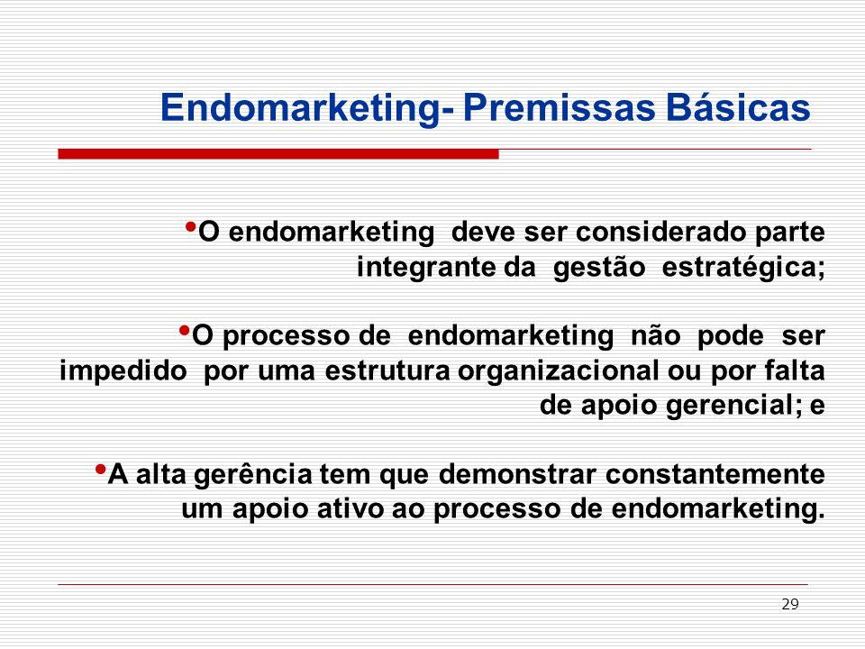 Endomarketing- Premissas Básicas