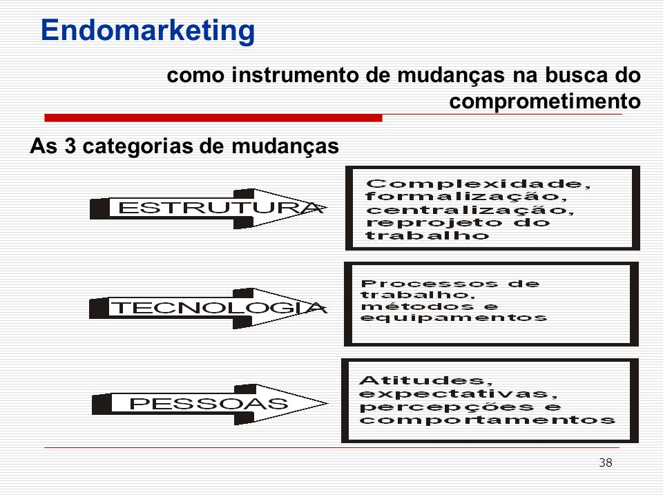 Endomarketing As 3 categorias de mudanças
