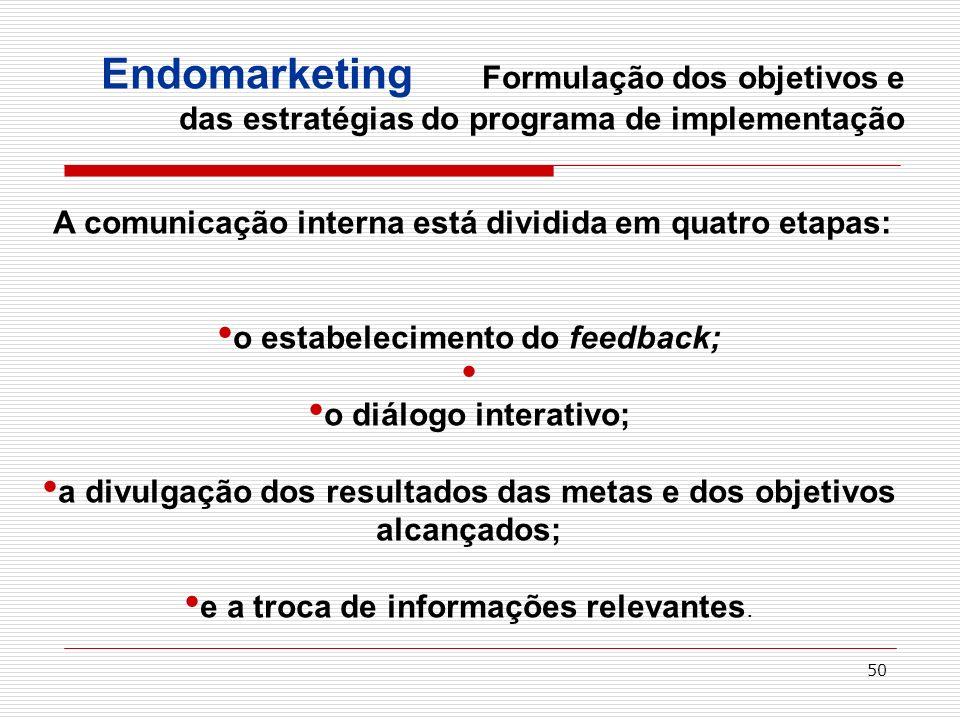 Endomarketing Formulação dos objetivos e das estratégias do programa de implementação