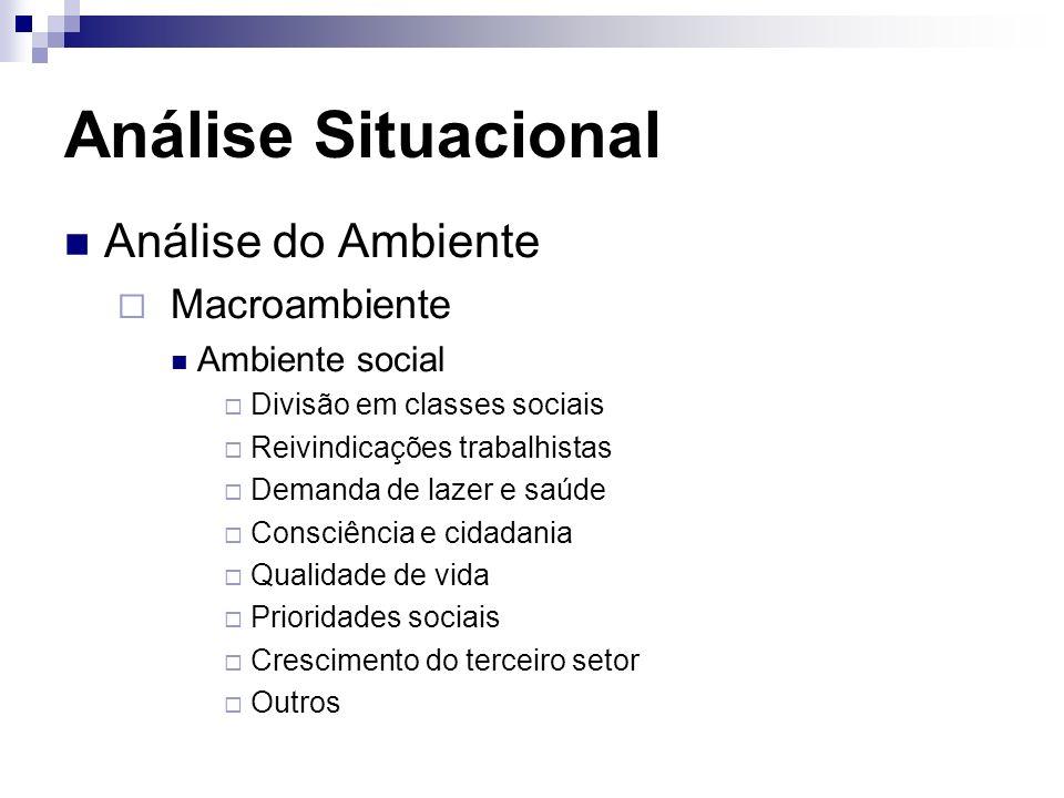 Análise Situacional Análise do Ambiente Macroambiente Ambiente social
