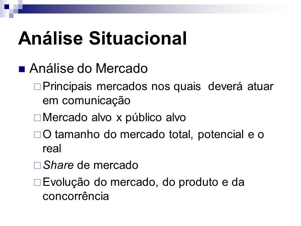 Análise Situacional Análise do Mercado