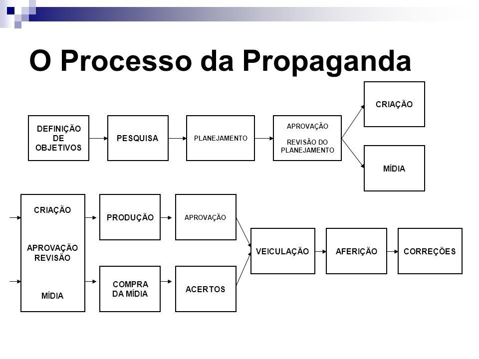 O Processo da Propaganda