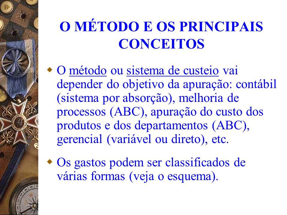 O MÉTODO E OS PRINCIPAIS CONCEITOS
