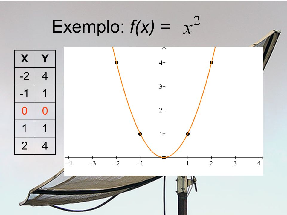 Exemplo: f(x) = X Y -2 4 -1 1 2