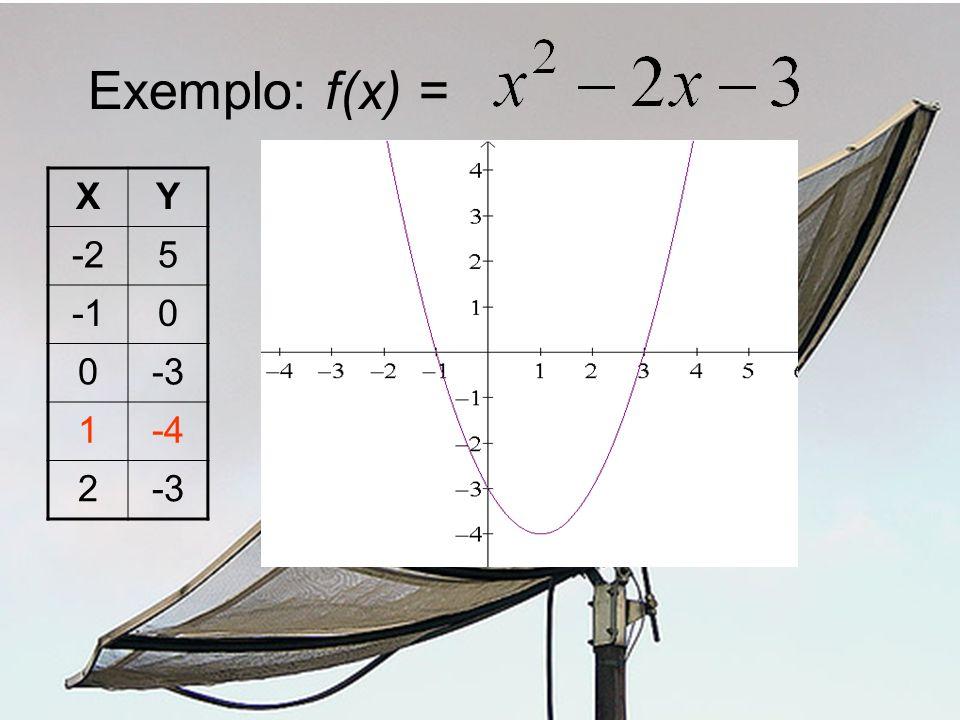 Exemplo: f(x) = X Y -2 5 -1 -3 1 -4 2