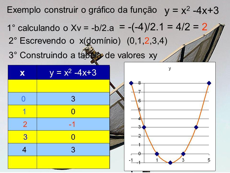 Exemplo construir o gráfico da função