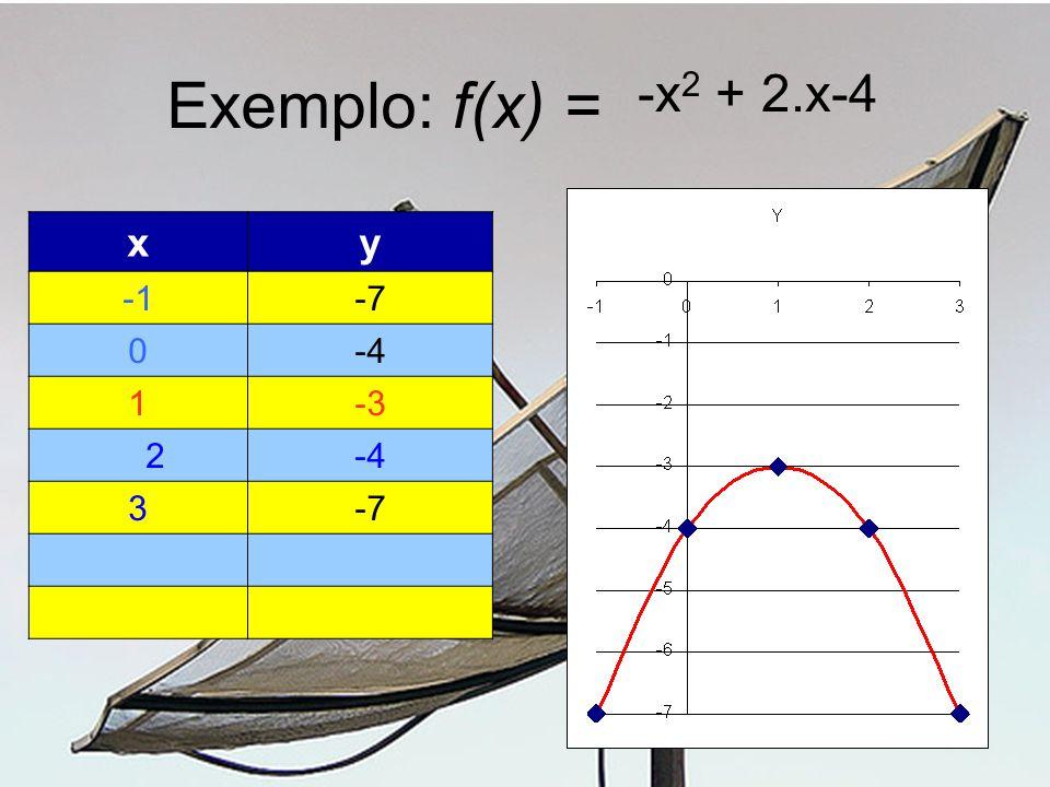 Exemplo: f(x) = -x2 + 2.x-4 x y -1 -7 -4 1 -3 2 3